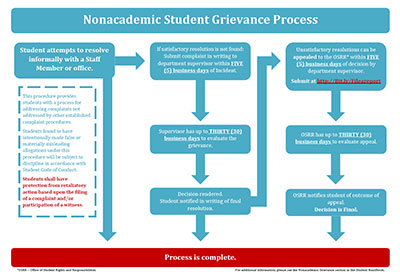 Click to enlarge Grievance Flowchart