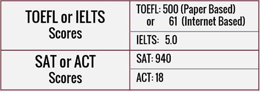 Test&Scores