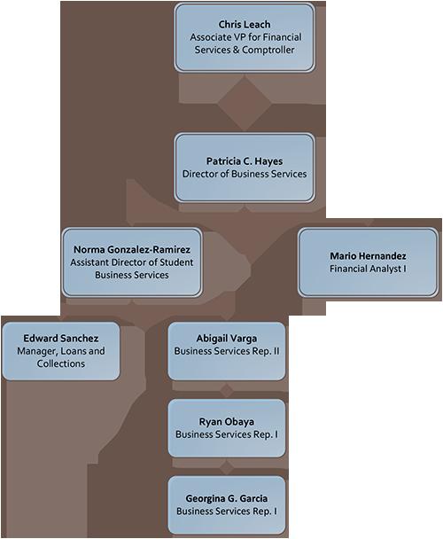 SBS Organizational Chart