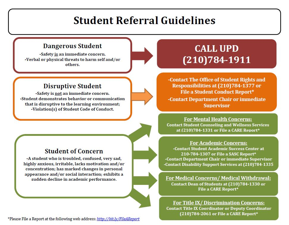 Student Referral Guidelines Chart