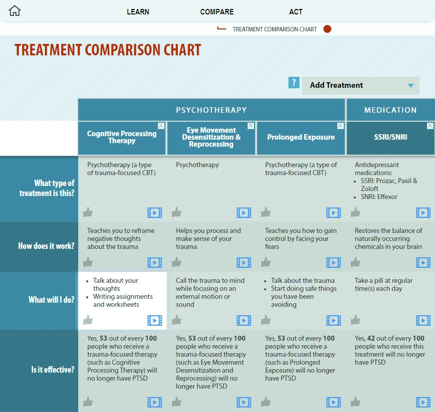 Treatment Comparison Chart