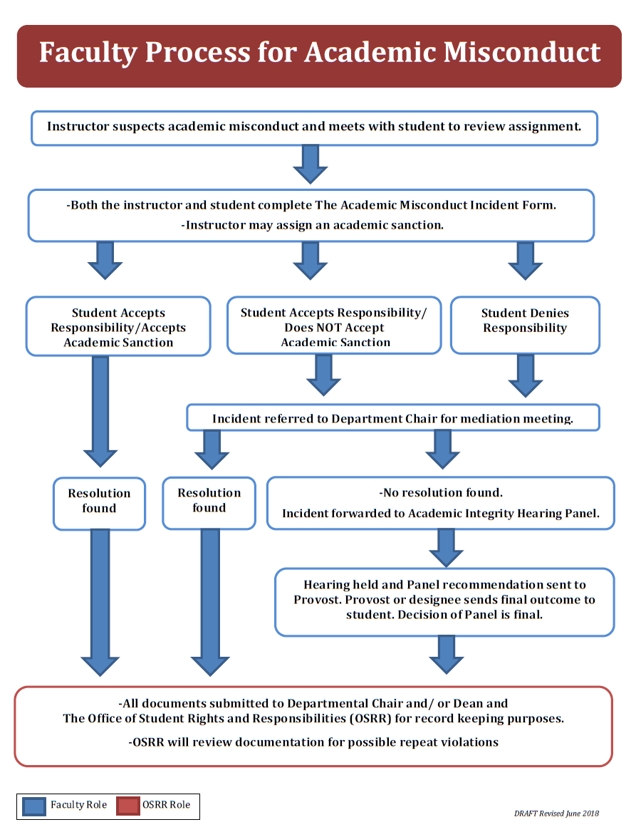 Academic Misconduct Process Flow Chart